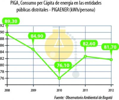 PIGA__Consumo_per_Ca__769_pita_de_energi__769_a_en_las_entidades_pu__769_blicas_distritales.___PIGAENER.jpg