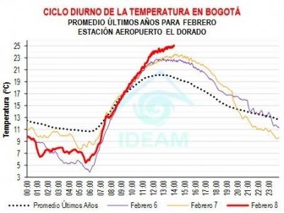 dia-de-calor-en-bogota_1.jpg