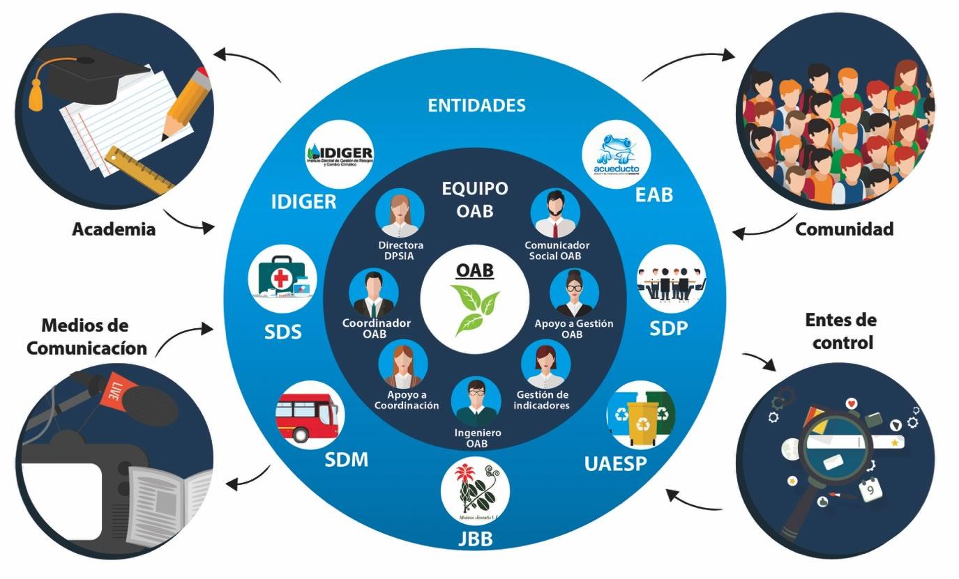 Diagrama equipo oab