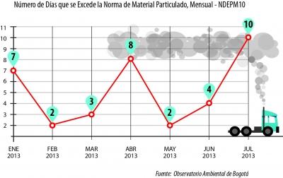 numero_de_dias_que_se_excede_PM10_1.jpg
